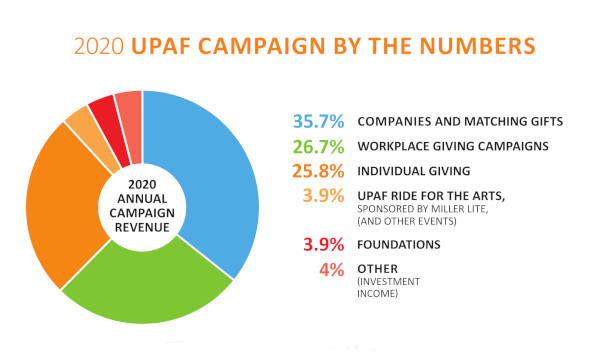 UPAF Campaign by the Numbers Chart