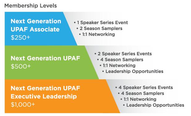 Next Generation UPAF Membership Levels