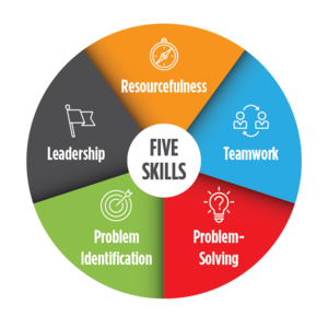 UPAF Bright  Minds Five Skills Graphic
